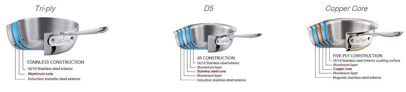 All Clad Stainless Steel Collections