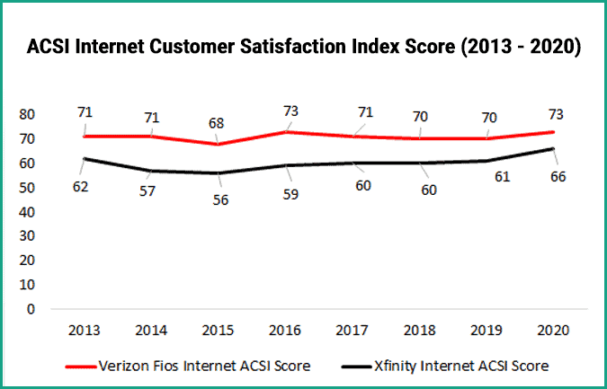 Verizon Fios versus Comcast Xfinity ACSI Internet Customer Satisfaction Ratings
