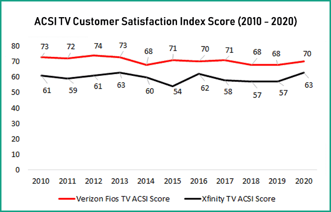 Verizon Fios versus Comcast Xfinity ACSI TV Customer Satisfaction Ratings