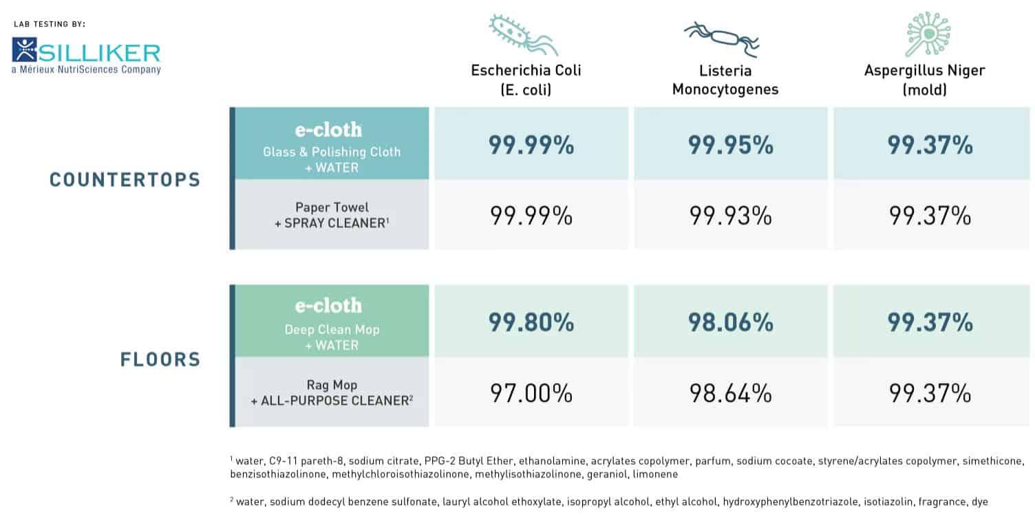 E-Cloth Silliker test results