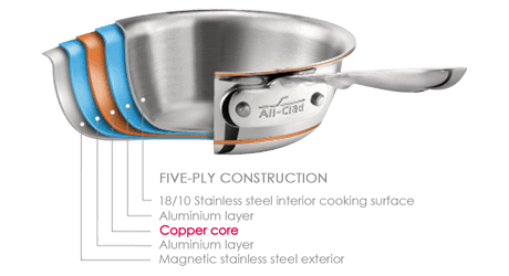 All-Clad Copper Core Cookware Layers