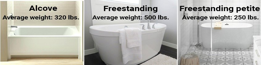 Average weight of cast iron bathtubs