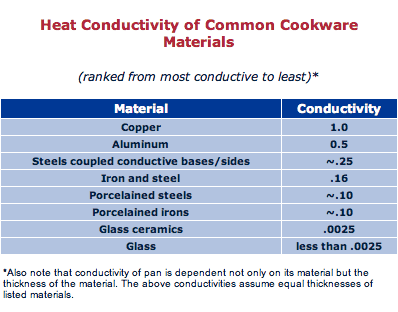 Heat conduction by metal