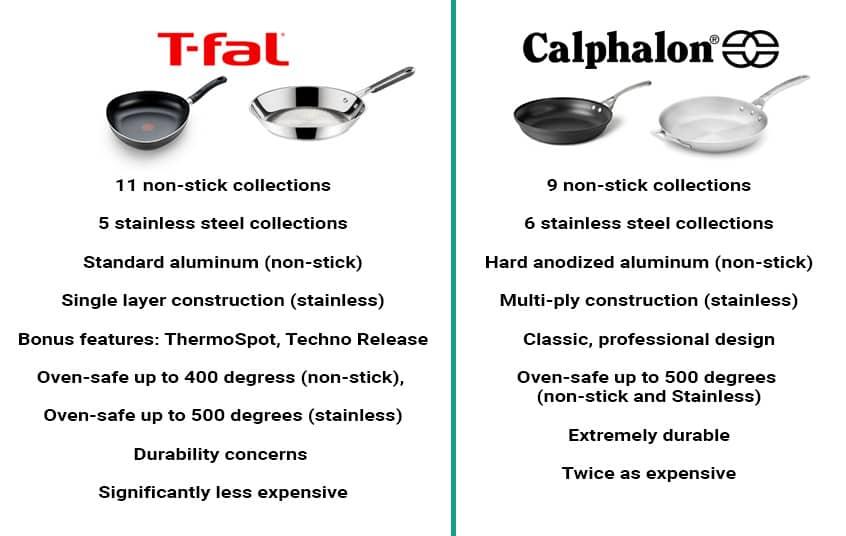 T-fal vs. Calphalon Quick Summary