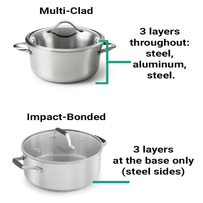 Multi Clad vs. Impact Bonded