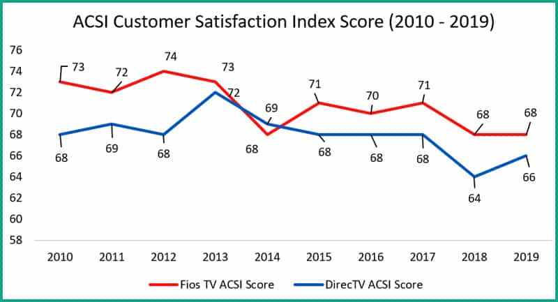 Fios vs. DirecTV ACSI Customer Satisfaction Index Score