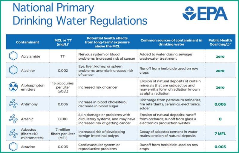EPA National Drinking Water Regulations