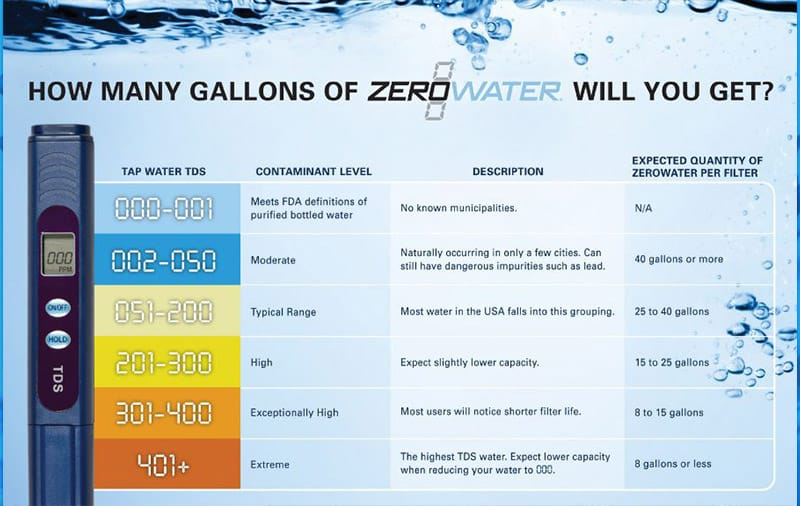 Lifespan of ZeroWater Filters Based on Water Quality
