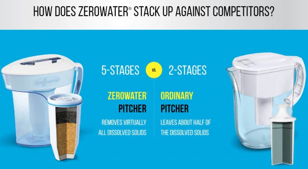 ZeroWater 5 Stage Filter