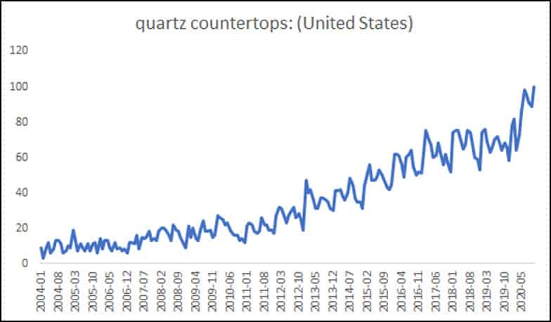 Quartz countertops Google Trends