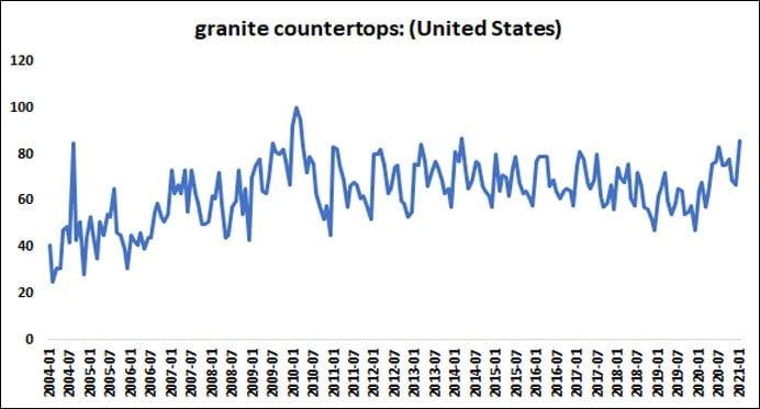 Granite Countertops Google Trends