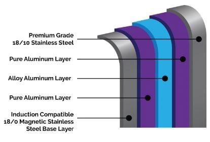 Swiss Diamond 5-Ply Construction