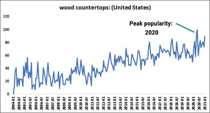 Wood Countertops Google Trends