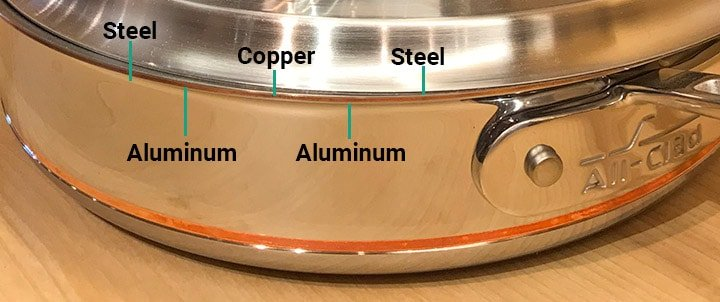 All-Clad Copper Core Layering