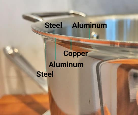 All-Clad Copper Core Cookware Bonded Layers Labeled